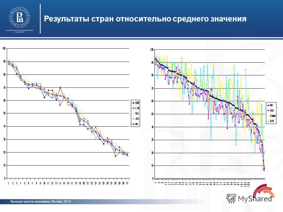 Результаты стран относительно среднего значения Высшая школа экономики, Москва, 2013