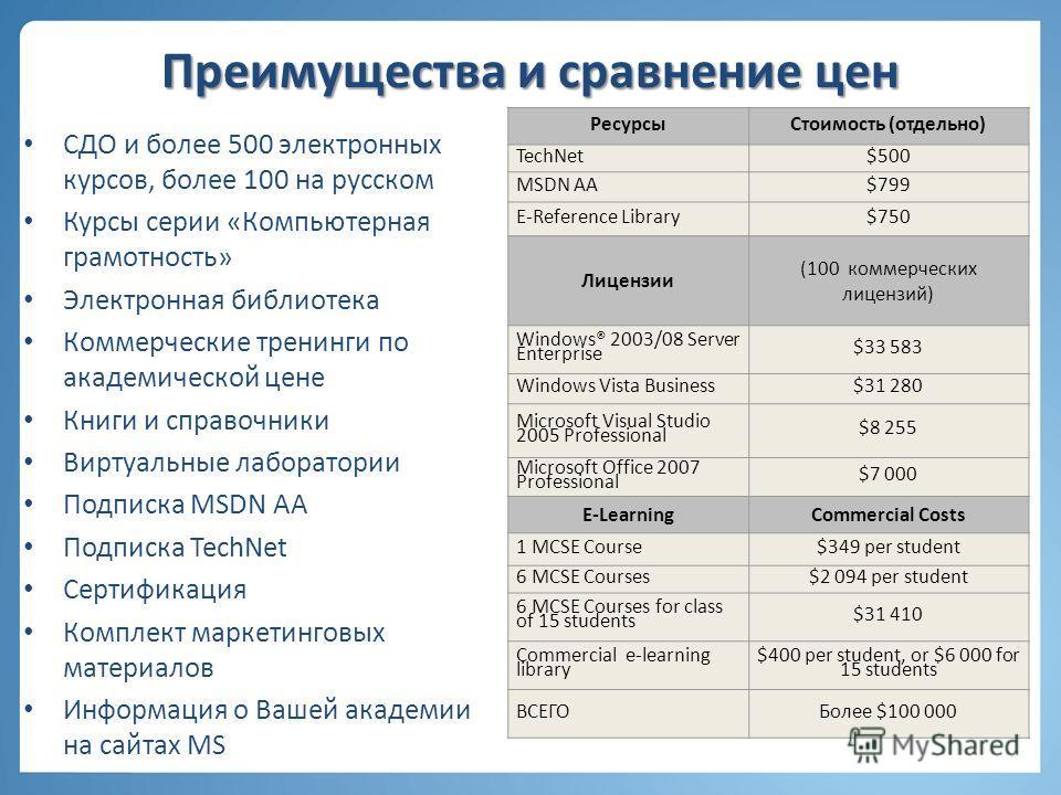 Преимущества и сравнение цен СДО и более 500 электронных курсов, более 100 на русском Курсы серии «Компьютерная грамотность» Электронная библиотека Коммерческие тренинги по академической цене Книги и справочники Виртуальные лаборатории Подписка MSDN