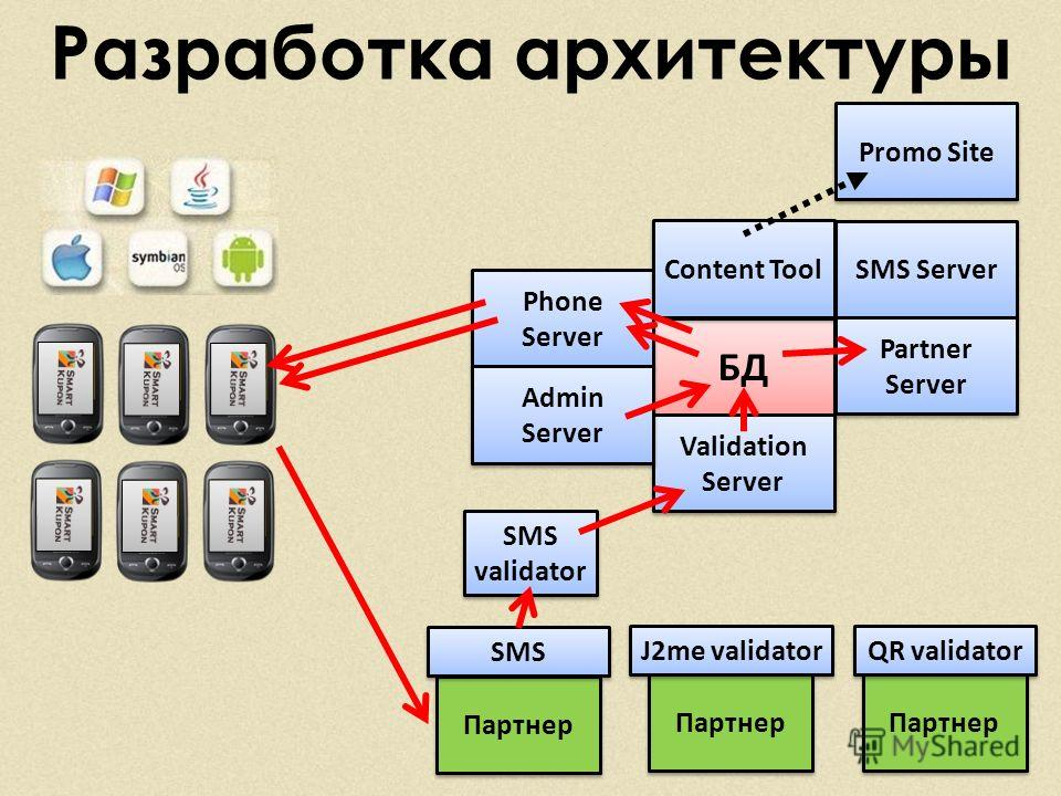 Разработка архитектуры БД SMS Server Validation Server Partner Server Phone Server Admin Server Content Tool Promo Site Партнер SMS QR validator J2me validator SMS validator