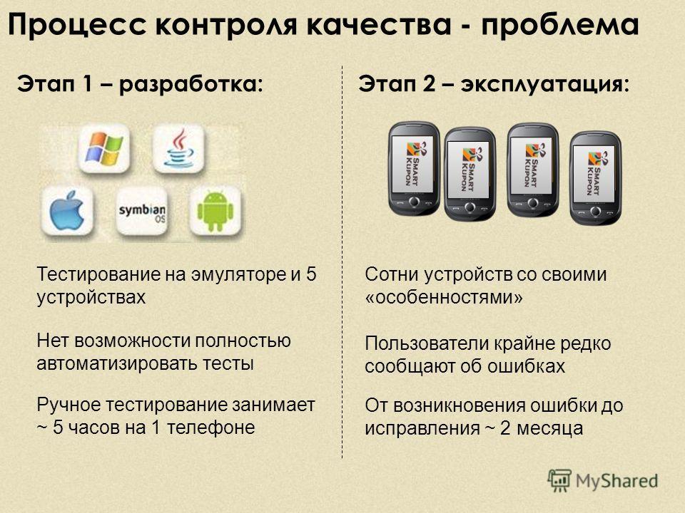 Процесс контроля качества - проблема Тестирование на эмуляторе и 5 устройствах Этап 1 – разработка:Этап 2 – эксплуатация: Нет возможности полностью автоматизировать тесты Ручное тестирование занимает ~ 5 часов на 1 телефоне Сотни устройств со своими