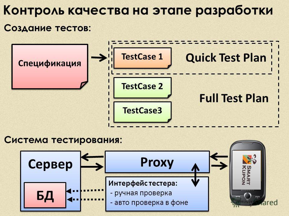 Контроль качества на этапе разработки Создание тестов: Спецификация TestCase 1 TestCase 2 TestCase3 Full Test Plan Quick Test Plan Система тестирования: Сервер Proxy Интерфейс тестера: - ручная проверка - авто проверка в фоне Интерфейс тестера: - руч
