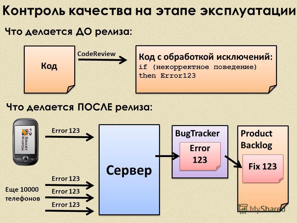 Контроль качества на этапе эксплуатации Что делается ДО релиза: Что делается ПОСЛЕ релиза: Код Код с обработкой исключений: if (некорректное поведение) then Error123 Код с обработкой исключений: if (некорректное поведение) then Error123 CodeReview Er