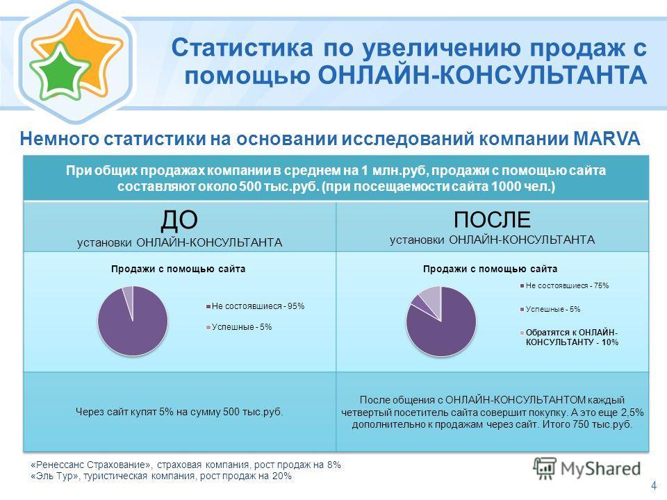 Статистика по увеличению продаж с помощью ОНЛАЙН-КОНСУЛЬТАНТА Немного статистики на основании исследований компании MARVA 4 «Ренессанс Страхование», страховая компания, рост продаж на 8% «Эль Тур», туристическая компания, рост продаж на 20%