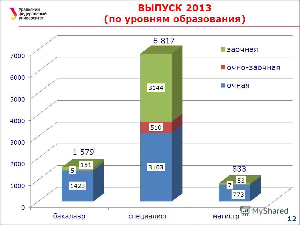 12 ВЫПУСК 2013 (по уровням образования) 1 579 6 817 833
