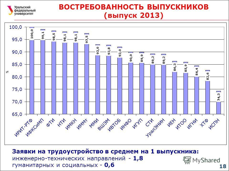 ВОСТРЕБОВАННОСТЬ ВЫПУСКНИКОВ (выпуск 2013) 18 Заявки на трудоустройство в среднем на 1 выпускника: инженерно-технических направлений - 1,8 гуманитарных и социальных - 0,6