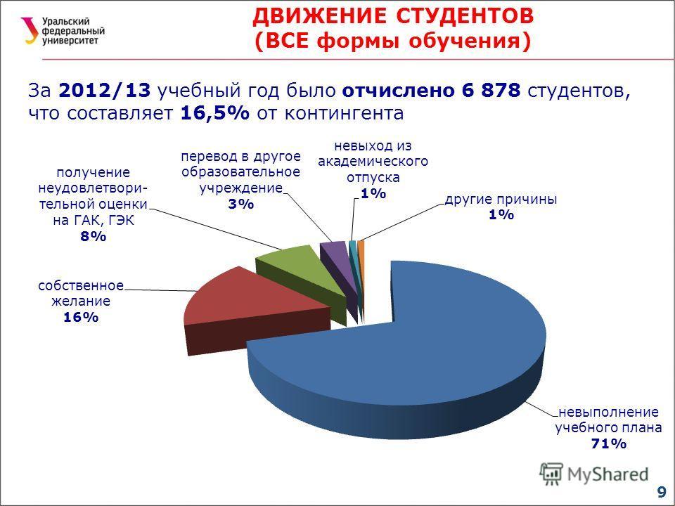 9 ДВИЖЕНИЕ СТУДЕНТОВ (ВСЕ формы обучения) За 2012/13 учебный год было отчислено 6 878 студентов, что составляет 16,5% от контингента