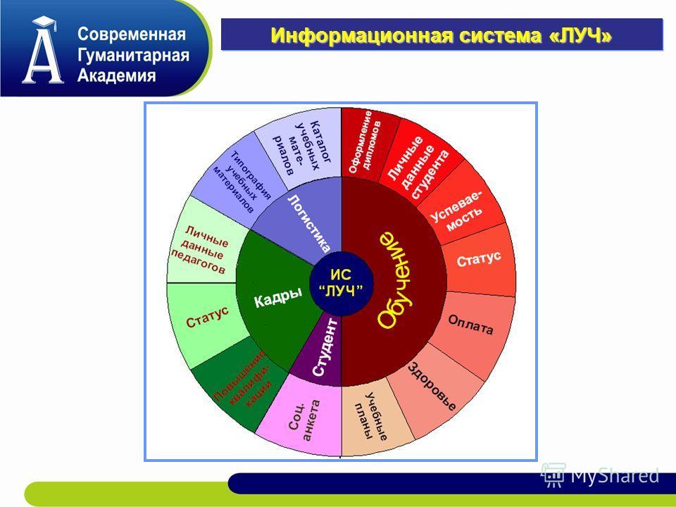 Информационная система «ЛУЧ»