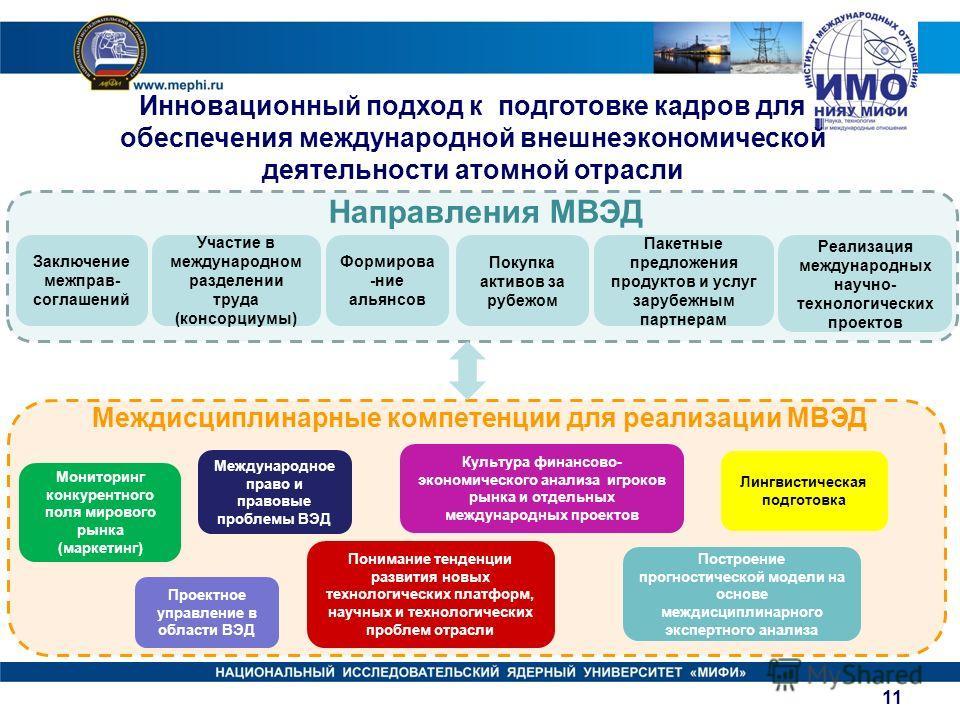 Заключение межправ- соглашений Участие в международном разделении труда (консорциумы) Формирова -ние альянсов Покупка активов за рубежом Пакетные предложения продуктов и услуг зарубежным партнерам Направления МВЭД Междисциплинарные компетенции для ре