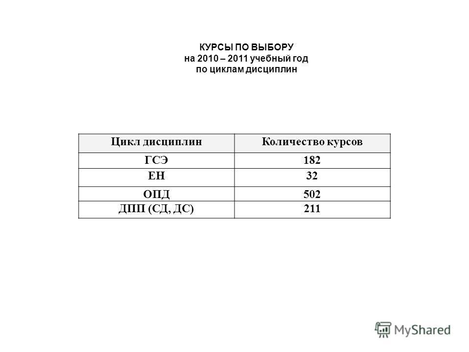 Цикл дисциплинКоличество курсов ГСЭ182 ЕН32 ОПД502 ДПП (СД, ДС)211 КУРСЫ ПО ВЫБОРУ на 2010 – 2011 учебный год по циклам дисциплин