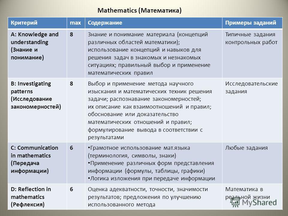Mathematics (Математика) КритерийСодержание КритерийmaxСодержаниеПримеры заданий A: Knowledge and understanding (Знание и понимание) 8Знание и понимание материала (концепций различных областей математики); использование концепций и навыков для решени