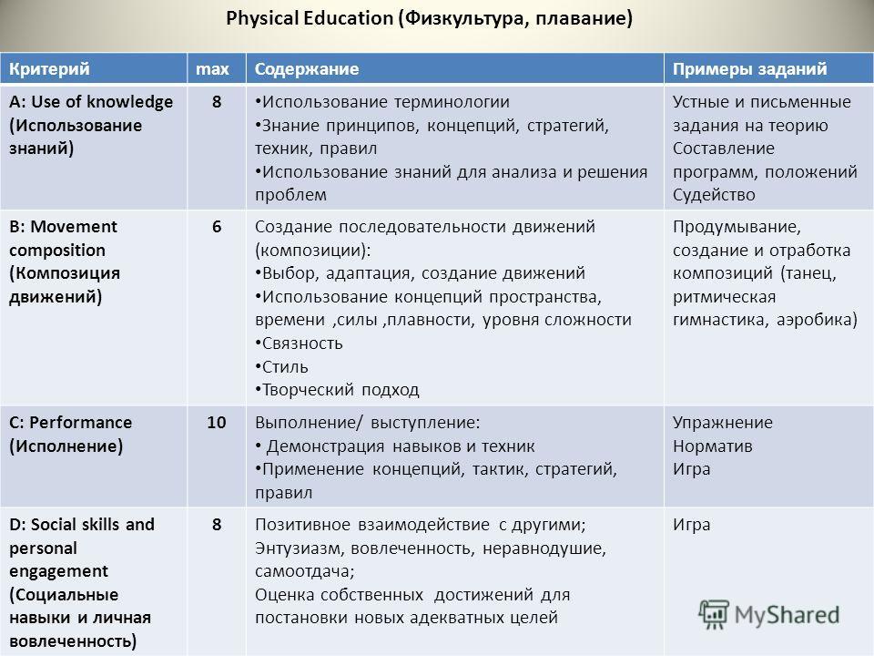 Physical Education (Физкультура, плавание) КритерийmaxСодержаниеПримеры заданий A: Use of knowledge (Использование знаний) 8 Использование терминологии Знание принципов, концепций, стратегий, техник, правил Использование знаний для анализа и решения