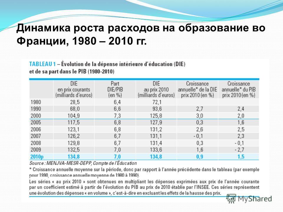 Динамика роста расходов на образование во Франции, 1980 – 2010 гг.