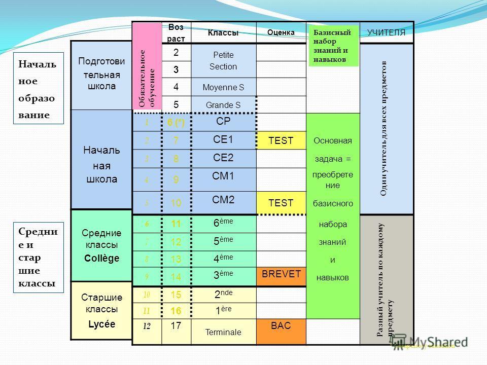 Подготови тельная школа Началь ная школа Средние классы Collège Старшие классы Lycée Воз раст Классы Оценка УЧИТЕЛЯ 2 Petite Section 3 4 Moyenne S 5 Grande S 1 6 (*) CP 2 7 CE1 TEST Основная 3 8 CE2 задача = 4 9 CM1 преобрете ние 5 10 CM2 TEST базисн
