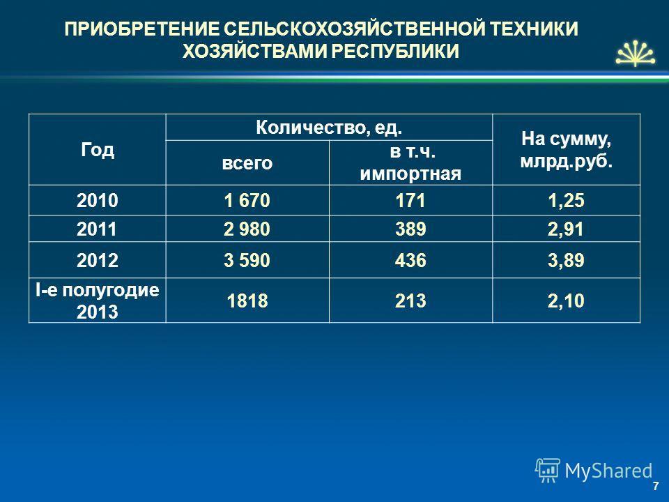 ПРИОБРЕТЕНИЕ СЕЛЬСКОХОЗЯЙСТВЕННОЙ ТЕХНИКИ ХОЗЯЙСТВАМИ РЕСПУБЛИКИ Год Количество, ед. На сумму, млрд.руб. всего в т.ч. импортная 20101 6701711,25 20112 9803892,91 20123 5904363,89 I-е полугодие 2013 18182132,10 7