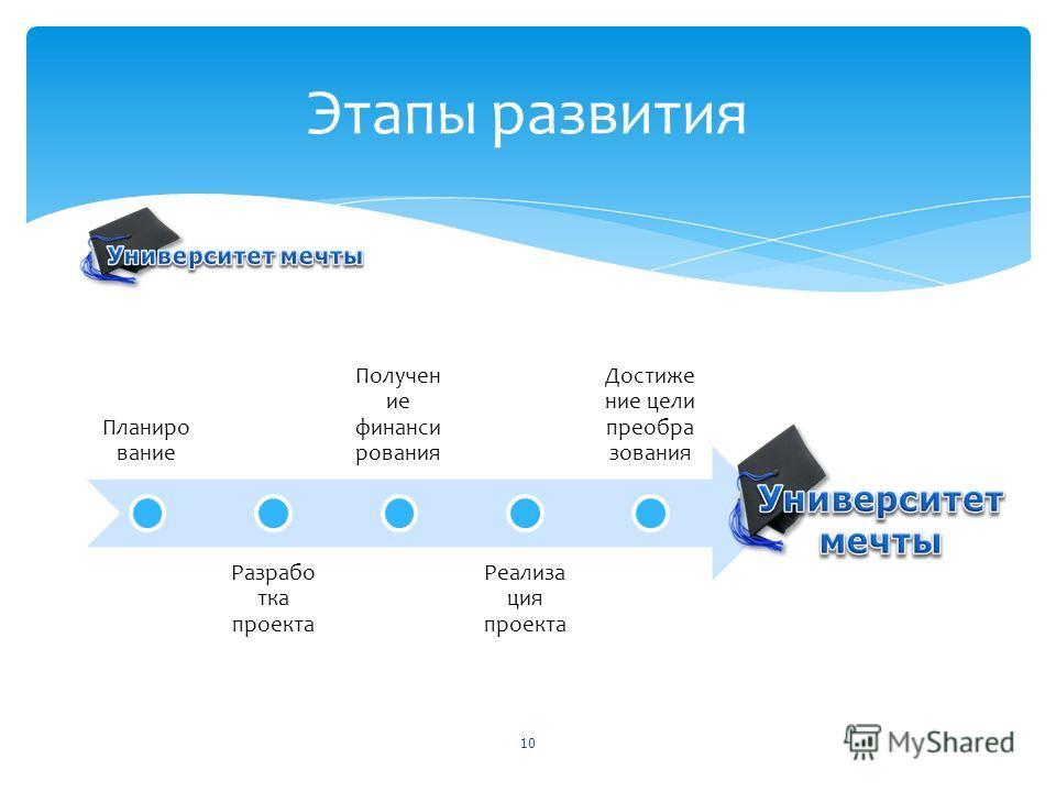 Планиро вание Разрабо тка проекта Получен ие финанси рования Реализа ция проекта Достиже ние цели преобра зования 10 Этапы развития