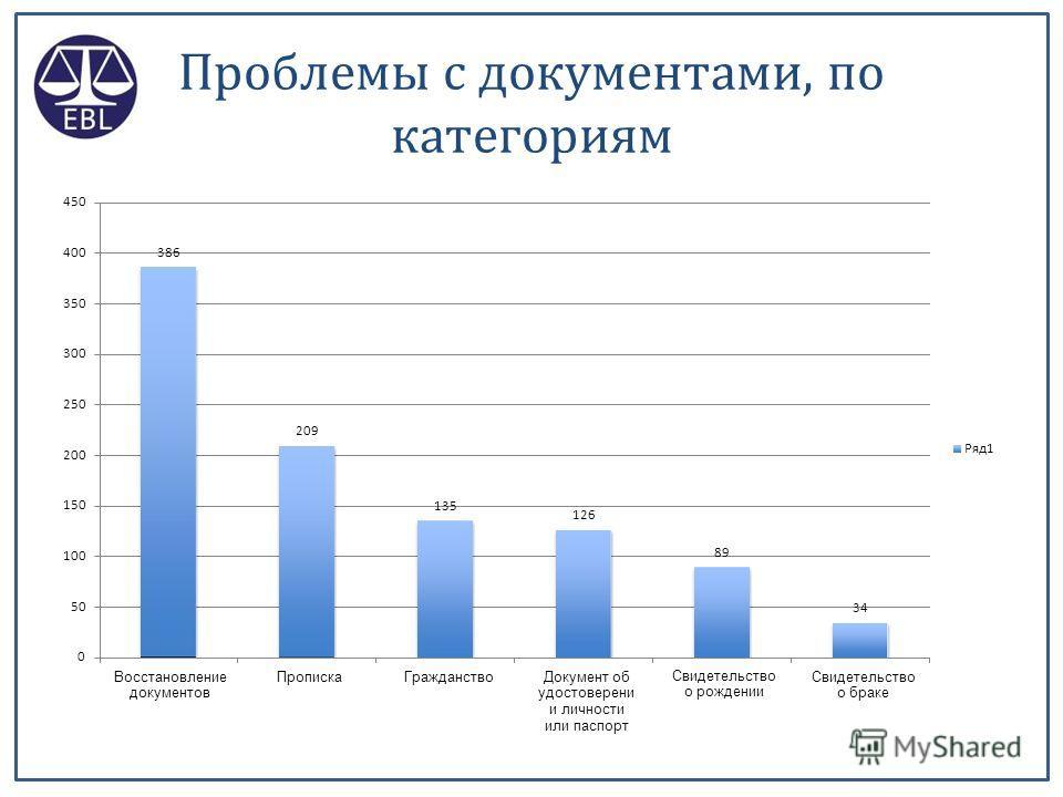 50% 44% 45% 43% 40% Алименты ( детские выплаты ) Бытовое насилие Права родителей Наследство Место проживания ребенка Разводы Раздел имущества Свидетельство о браке Свидетельство о рождении 36% 35% 32% 31% 30% 27% 26% 25% 20% 15% 13% 12% 9%9% 10% 6%6%