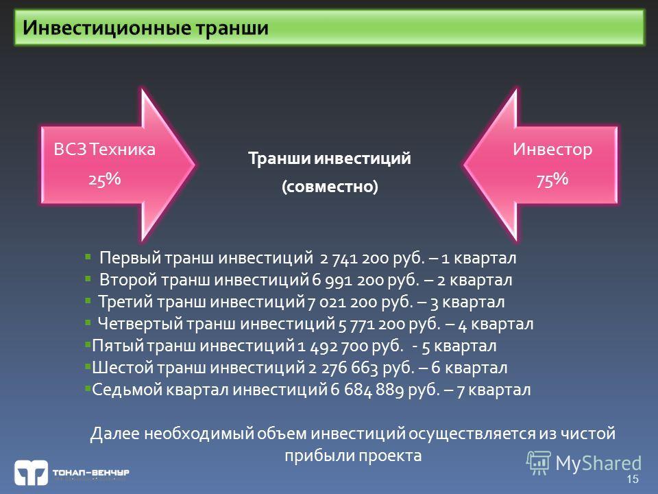 15 Транши инвестиций (совместно) ВСЗ Техника 25% Инвестор 75% Первый транш инвестиций 2 741 200 руб. – 1 квартал Второй транш инвестиций 6 991 200 руб. – 2 квартал Третий транш инвестиций 7 021 200 руб. – 3 квартал Четвертый транш инвестиций 5 771 20