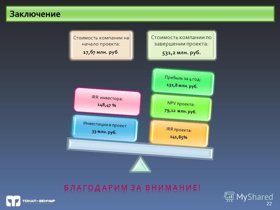 Стоимость компании на начало проекта: 17,67 млн. руб. Стоимость компании по завершении проекта: 531,2 млн. руб. IRR проекта: 141,85% NPV проекта: 79,12 млн. руб. Прибыль за 4 год: 132,8 млн. руб. Инвестиции в проект 33 млн. руб. 22 IRR инвестора: 148