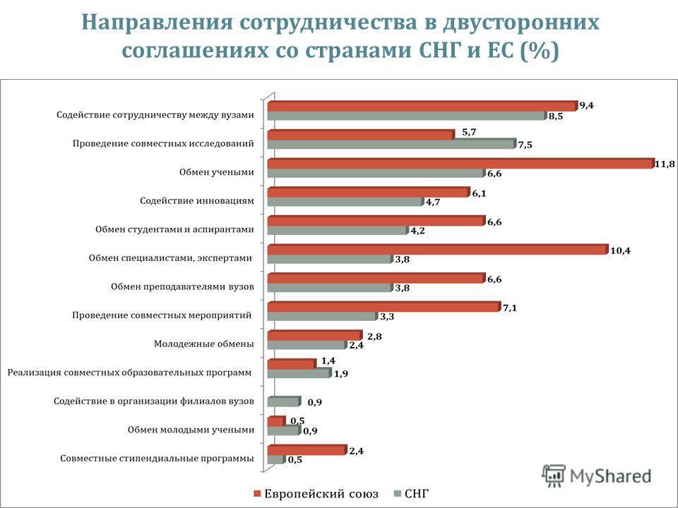 19 Направления сотрудничества в двусторонних соглашениях со странами СНГ и ЕС (%)