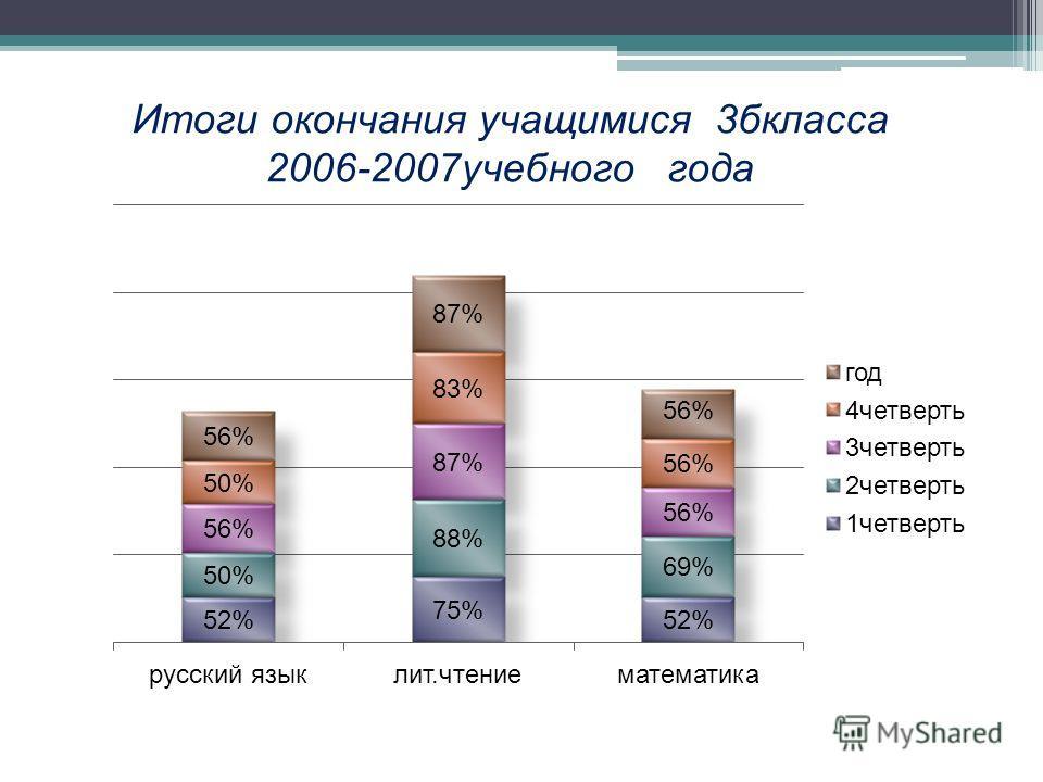 Итоги окончания учащимися 3бкласса 2006-2007учебного года
