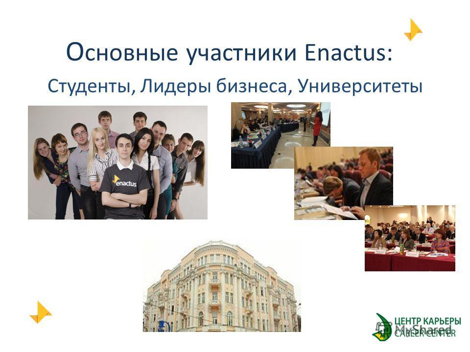 О сновные участники Enactus: Студенты, Лидеры бизнеса, Университеты