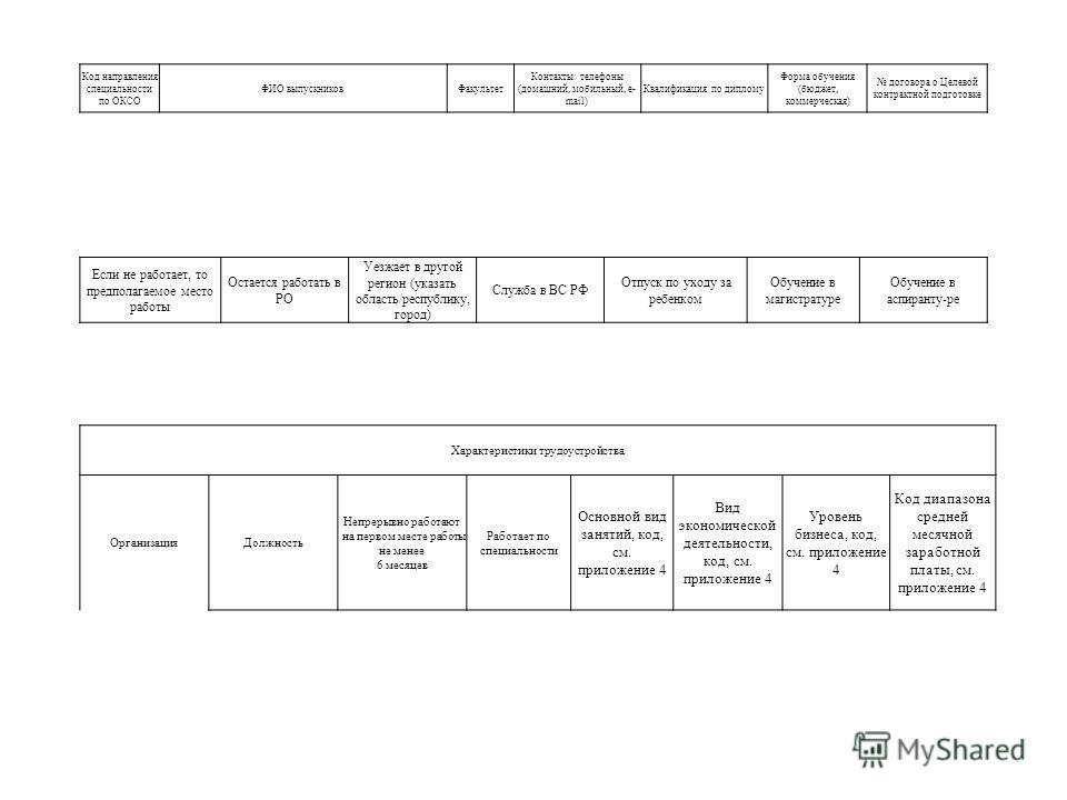 Код направления специальности по ОКСО ФИО выпускниковФакультет Контакты: телефоны (домашний, мобильный, e- mail) Квалификация по диплому Форма обучения (бюджет, коммерческая) договора о Целевой контрактной подготовке Характеристики трудоустройства Ор
