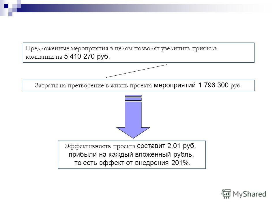 Предложенные мероприятия в целом позволят увеличить прибыль компании на 5 410 270 руб. Эффективность проекта составит 2,01 руб. прибыли на каждый вложенный рубль, то есть эффект от внедрения 201%. Затраты на претворение в жизнь проекта мероприятий 1