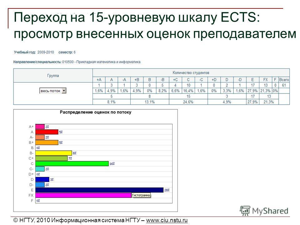 Переход на 15-уровневую шкалу ECTS: просмотр внесенных оценок преподавателем © НГТУ, 2010 Информационная система НГТУ – www.ciu.nstu.ru