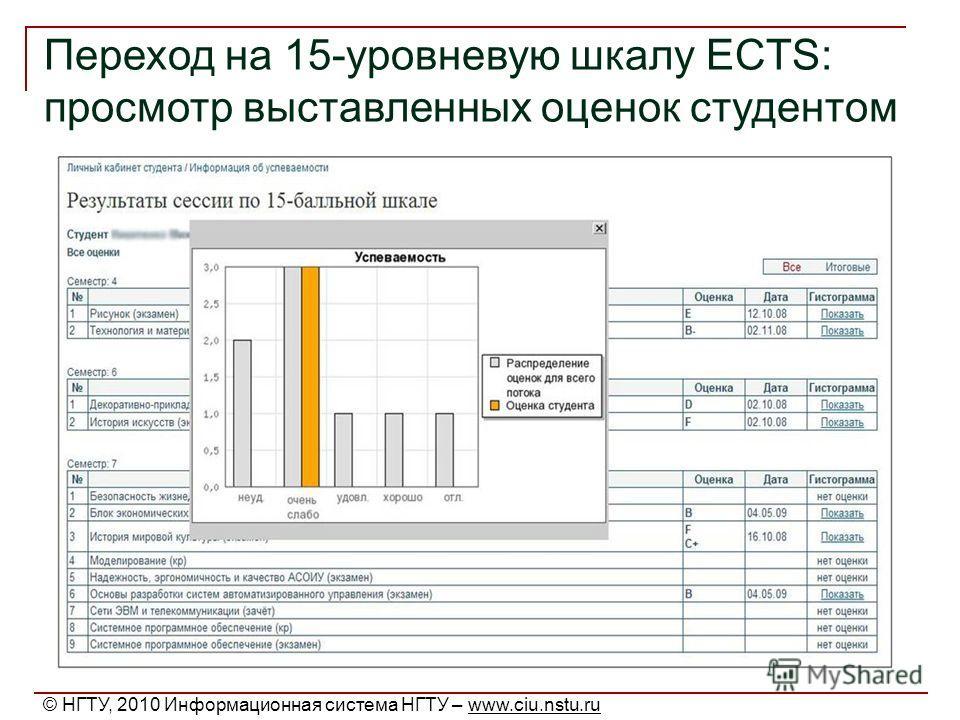Переход на 15-уровневую шкалу ECTS: просмотр выставленных оценок студентом © НГТУ, 2010 Информационная система НГТУ – www.ciu.nstu.ru