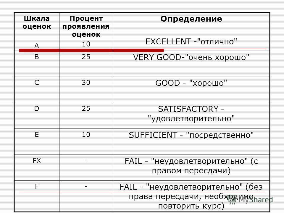 Шкала оценок A Процент проявления оценок 10 Определение EXCELLENT -