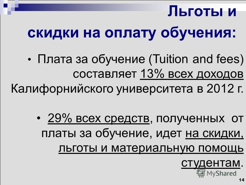 14 Льготы и скидки на оплату обучения: Плата за обучение (Tuition and fees) составляет 13% всех доходов Калифорнийского университета в 2012 г. 29% всех средств, полученных от платы за обучение, идет на скидки, льготы и материальную помощь студентам.