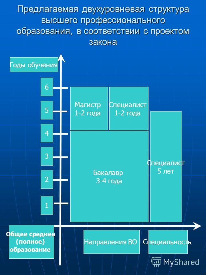 Предлагаемая двухуровневая структура высшего профессионального образования, в соответствии с проектом закона 1 2 3 4 5 6 Направления ВО Общее среднее (полное) образование Бакалавр 3-4 года Магистр 1-2 года Специалист 1-2 года Годы обучения Специалист