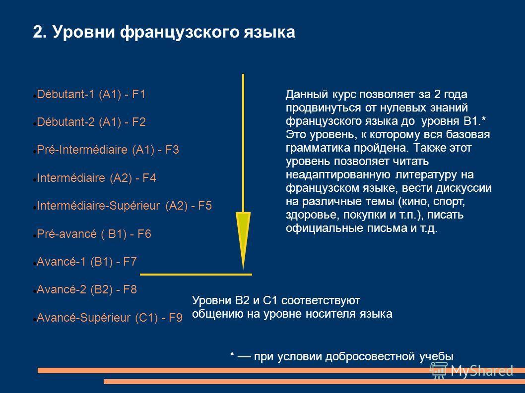 2. Уровни французского языка Débutant-1 (А1) - F1 Débutant-2 (А1) - F2 Pré-Intermédiaire (А1) - F3 Intermédiaire (А2) - F4 Intermédiaire-Supérieur (А2) - F5 Pré-avancé ( В1) - F6 Avancé-1 (В1) - F7 Avancé-2 (В2) - F8 Avancé-Supérieur (C1) - F9 Уровни