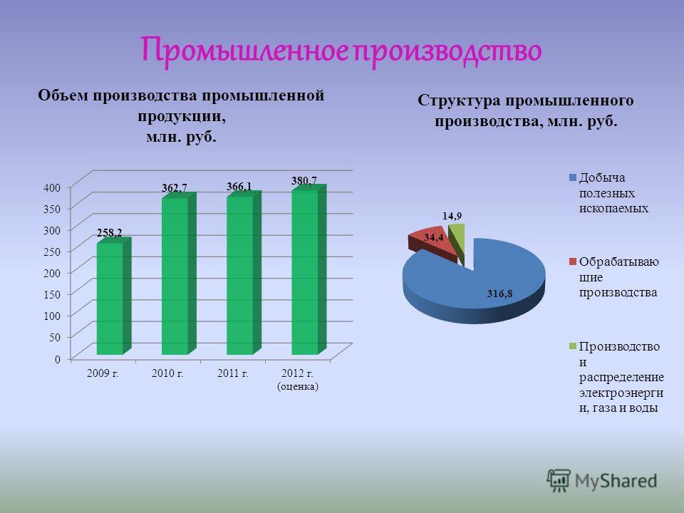 Структура промышленного производства, млн. руб. Объем производства промышленной продукции, млн. руб. Промышленное производство
