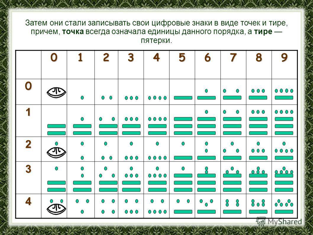 Затем они стали записывать свои цифровые знаки в виде точек и тире, причем, точка всегда означала единицы данного порядка, а тире пятерки. 0123456789 0 1 2 3 4