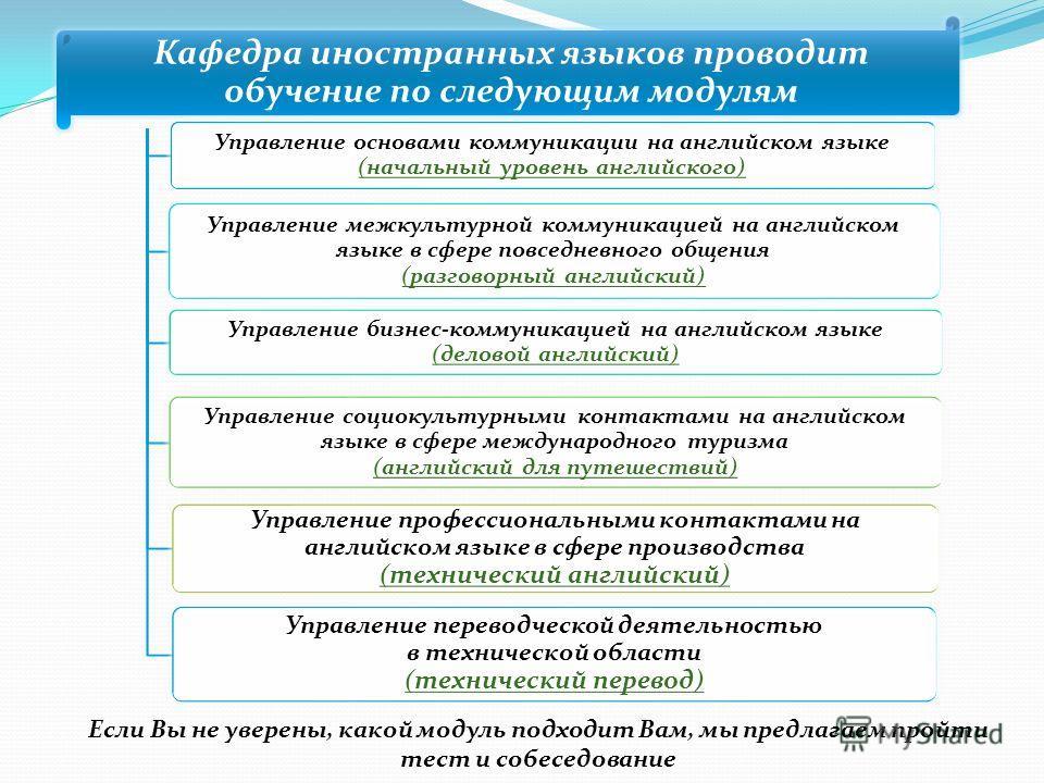Кафедра иностранных языков проводит обучение по следующим модулям Управление основами коммуникации на английском языке (начальный уровень английского) Управление межкультурной коммуникацией на английском языке в сфере повседневного общения (разговорн