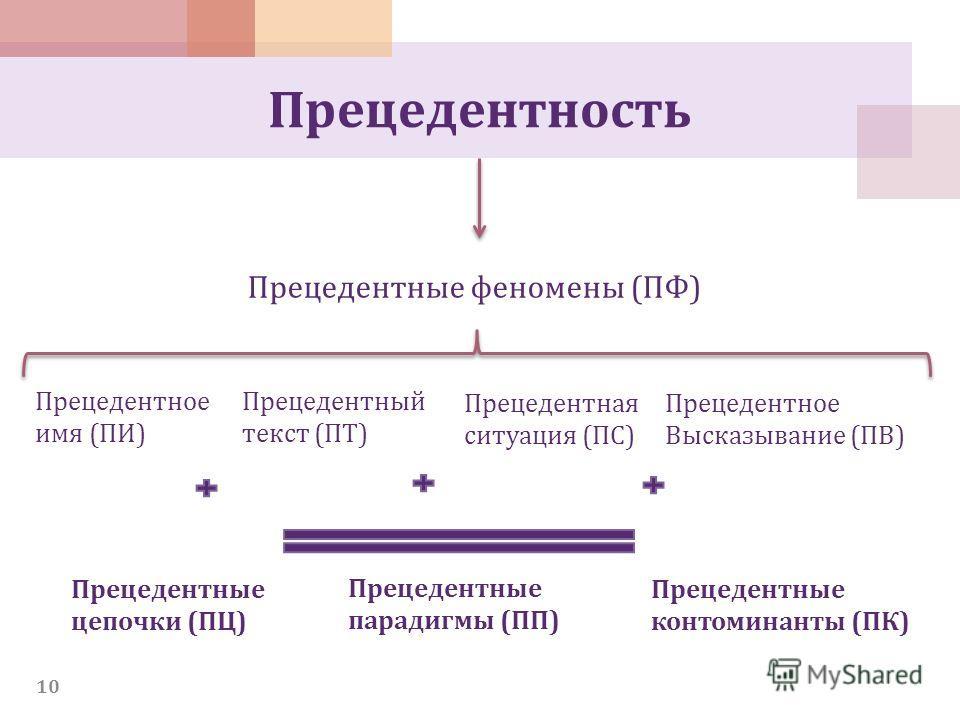 Прецедентность Прецедентные феномены (ПФ) Прецедентное имя (ПИ) Прецедентный текст (ПТ) Прецедентная ситуация (ПС) Прецедентное Высказывание (ПВ) Прецедентные цепочки (ПЦ) Прецедентные парадигмы (ПП) Прецедентные контоминанты (ПК) 10