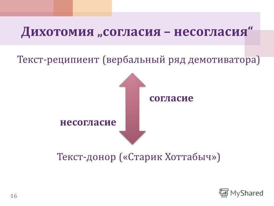 Дихотомия согласия – несогласия Текст-реципиент (вербальный ряд демотиватора) Текст-донор («Старик Хоттабыч») согласие несогласие 16