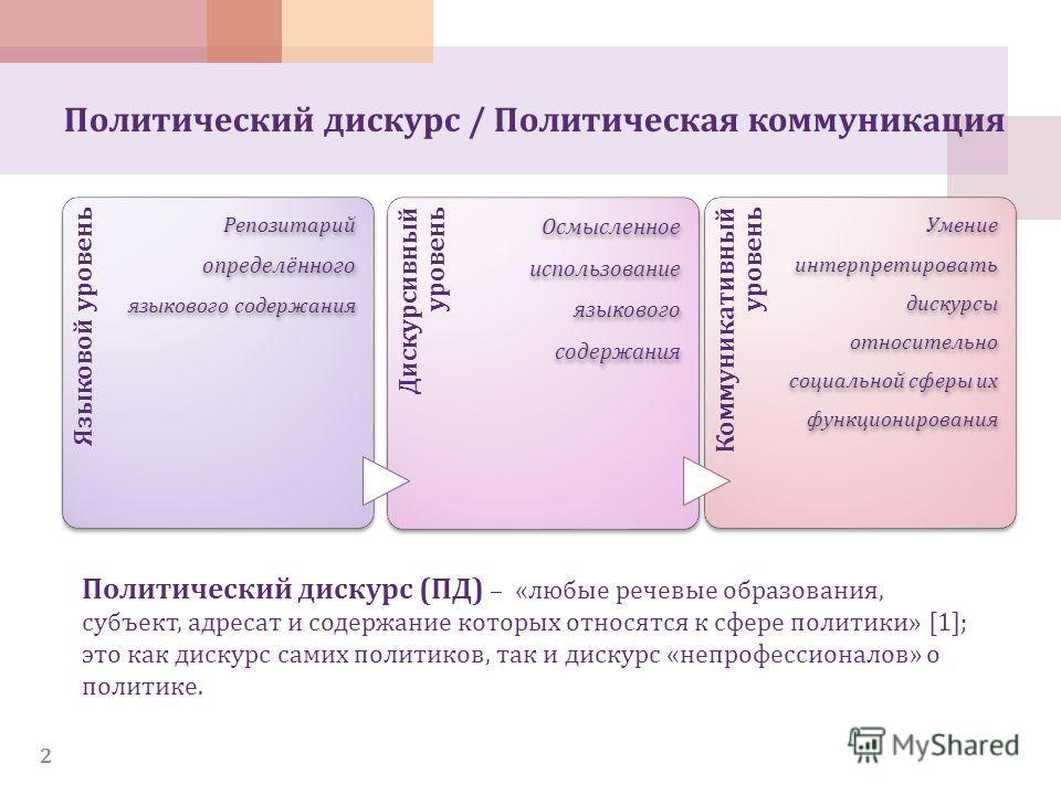 Языковой уровень Репозитарий определённого языкового содержания Дискурсивный уровень Осмысленное использование языкового содержания Коммуникативный уровень Умение интерпретировать дискурсы относительно социальной сферы их функционирования 2 Политичес