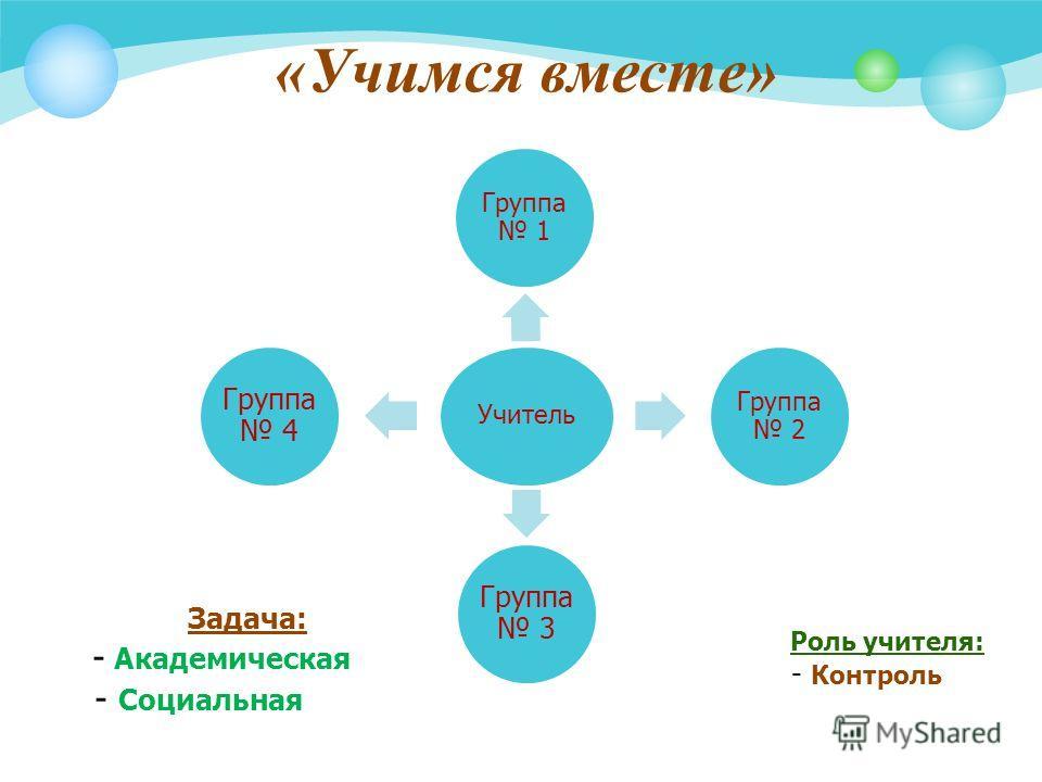 «Учимся вместе» Учитель Группа 1 Группа 2 Группа 3 Группа 4 Задача: - Академическая - Социальная Роль учителя: - Контроль