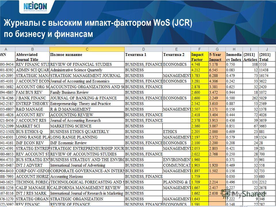 Журналы с высоким импакт-фактором WoS (JCR) по бизнесу и финансам