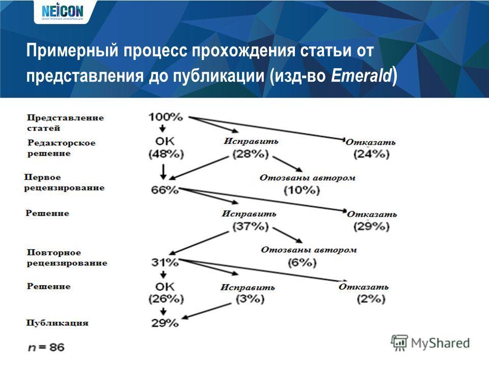 Примерный процесс прохождения статьи от представления до публикации (изд-во Emerald )