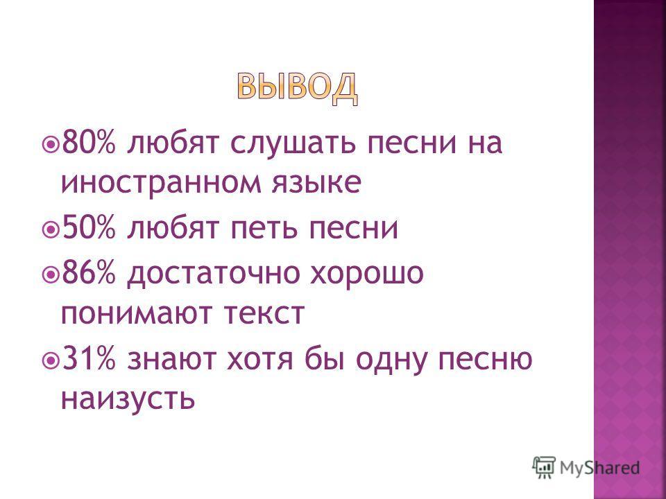 80% любят слушать песни на иностранном языке 50% любят петь песни 86% достаточно хорошо понимают текст 31% знают хотя бы одну песню наизусть