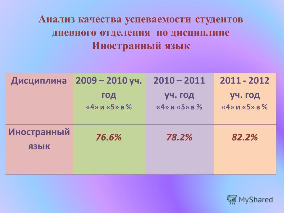 Анализ качества успеваемости студентов дневного отделения по дисциплине Иностранный язык Дисциплина 2009 – 2010 уч. год «4» и «5» в % 2010 – 2011 уч. год «4» и «5» в % 2011 - 2012 уч. год «4» и «5» в % Иностранный язык 76.6%78.2%82.2%