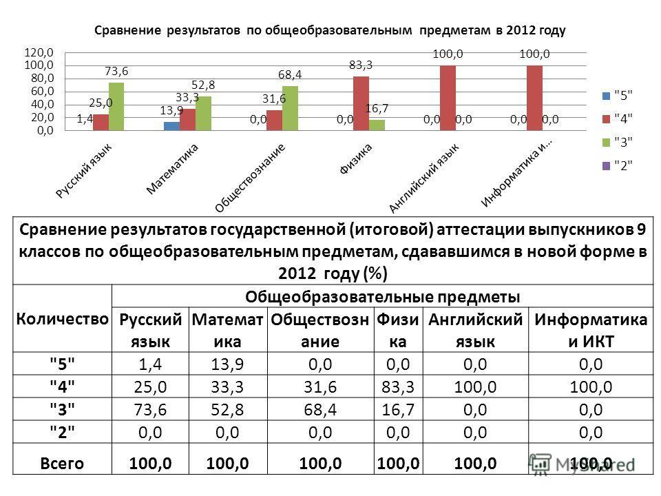 Сравнение результатов государственной (итоговой) аттестации выпускников 9 классов по общеобразовательным предметам, сдававшимся в новой форме в 2012 году (%) Количество Общеобразовательные предметы Русский язык Математ ика Обществозн ание Физи ка Анг