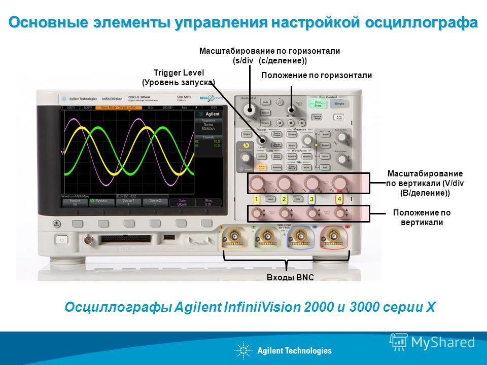 Основные элементы управления настройкой осциллографа Масштабирование по горизонтали (s/div (с/деление)) Положение по горизонтали Положение по вертикали Масштабирование по вертикали (V/div (В/деление)) Входы BNC Trigger Level (Уровень запуска) Осцилло