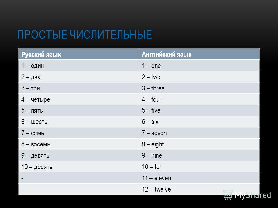 Русский языкАнглийский язык 1 – один1 – one 2 – два2 – two 3 – три3 – three 4 – четыре4 – four 5 – пять5 – five 6 – шесть6 – six 7 – семь7 – seven 8 – восемь8 – eight 9 – девять9 – nine 10 – десять10 – ten -11 – eleven -12 – twelve