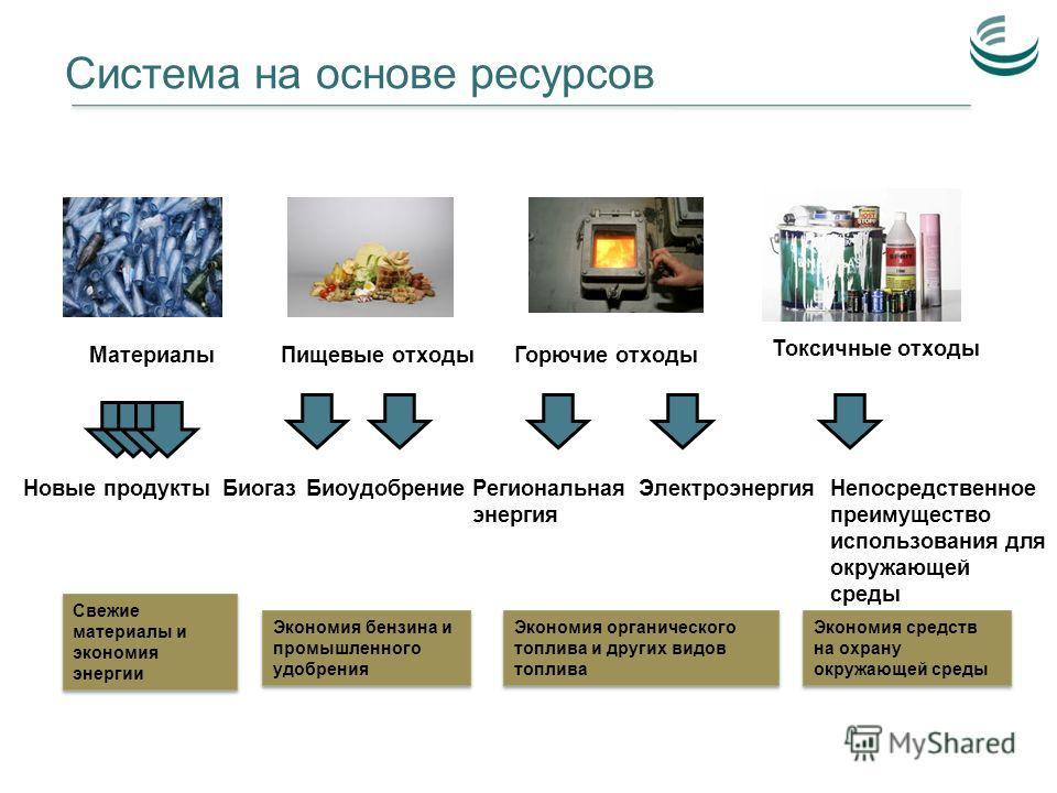 Система на основе ресурсов Горючие отходыПищевые отходы Новые продуктыРегиональная энергия БиоудобрениеБиогазЭлектроэнергия Токсичные отходы Непосредственное преимущество использования для окружающей среды Экономия бензина и промышленного удобрения Э