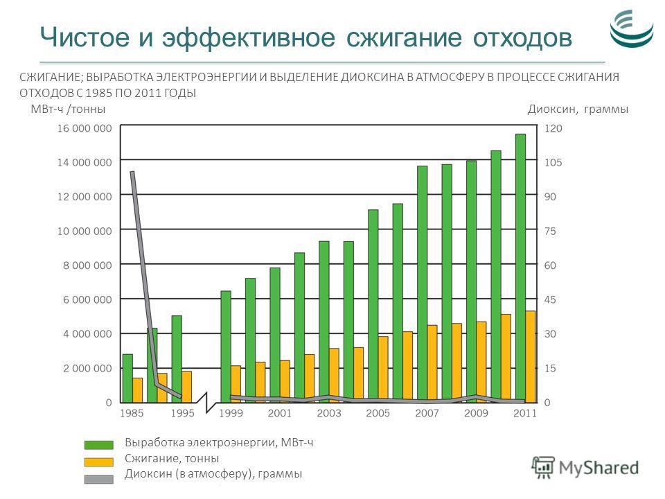 Чистое и эффективное сжигание отходов Выработка электроэнергии, МВт-ч Сжигание, тонны Диоксин (в атмосферу), граммы Диоксин, граммыМВт-ч /тонны СЖИГАНИЕ; ВЫРАБОТКА ЭЛЕКТРОЭНЕРГИИ И ВЫДЕЛЕНИЕ ДИОКСИНА В АТМОСФЕРУ В ПРОЦЕССЕ СЖИГАНИЯ ОТХОДОВ С 1985 ПО