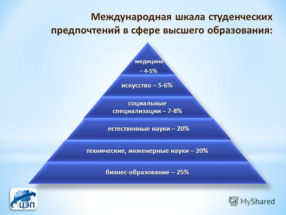 Международная шкала студенческих предпочтений в сфере высшего образования: